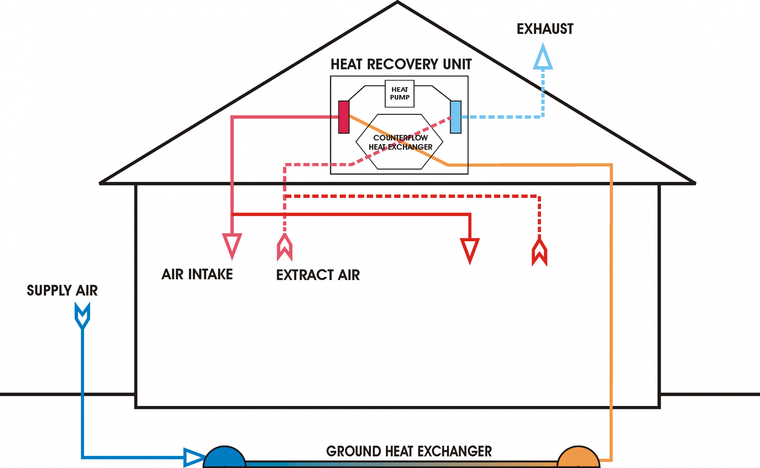 What is a Heat Recovery System and How Does It Work?