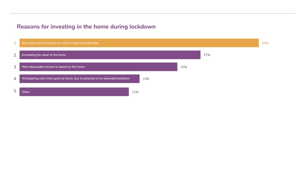 UK homeowners spend over fifty billion on renovation during lockdown as they prepare to stay home for the long term