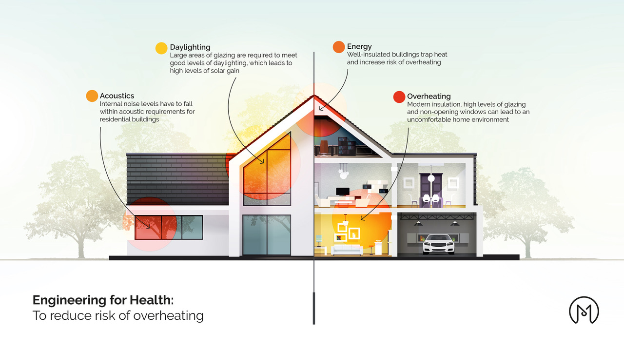 Milieu Discusses Overheating in Residential Buildings