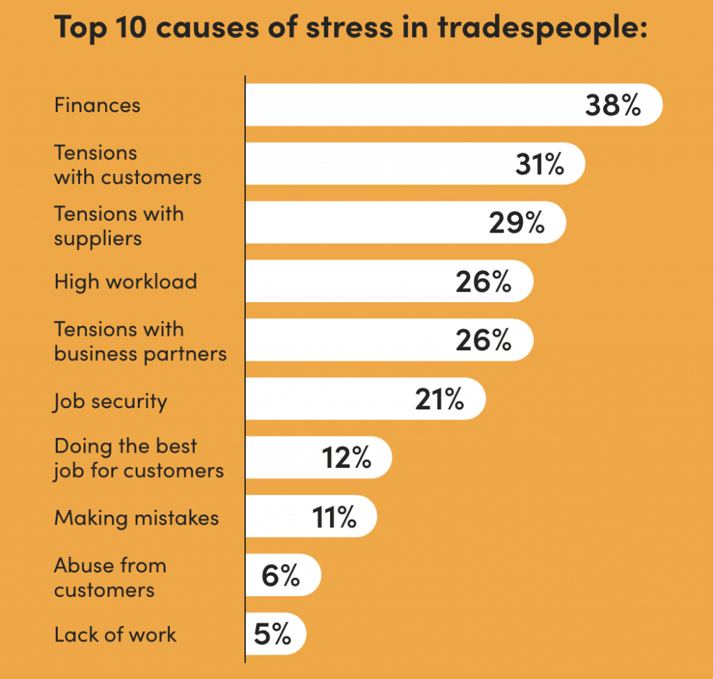HALF of UK tradespeople experience mental health problems due to work